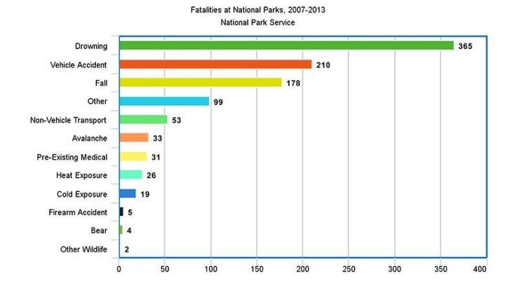 nps-fatalities